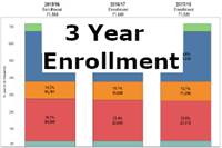 This dashboard shows district and school enrollment for three years based on Day 20.