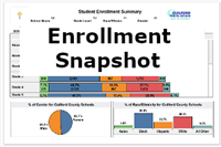 This dashboard shows the current-year district enrollment based on Day 20.