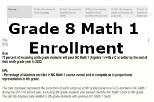This dashboard shows information on 8th graders enrolled in NC Math 1 for the 2017-18 school year.
