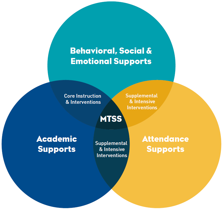 MTSS New Venn Diagram