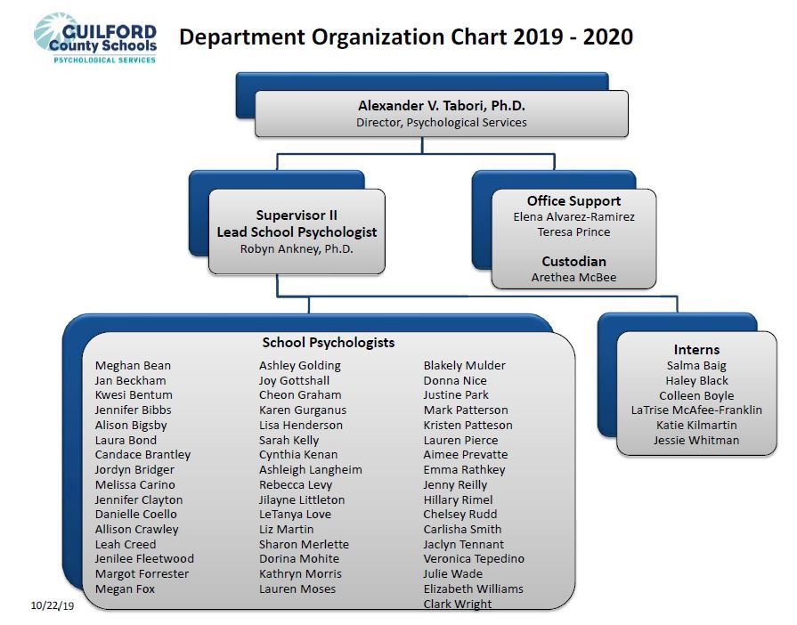 GCS Psychological Services Organizational Chart